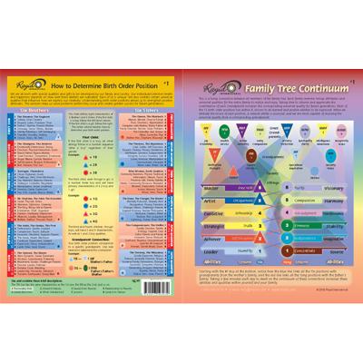 rayid chart 1